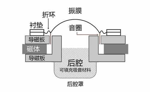 球顶型喇叭结构图